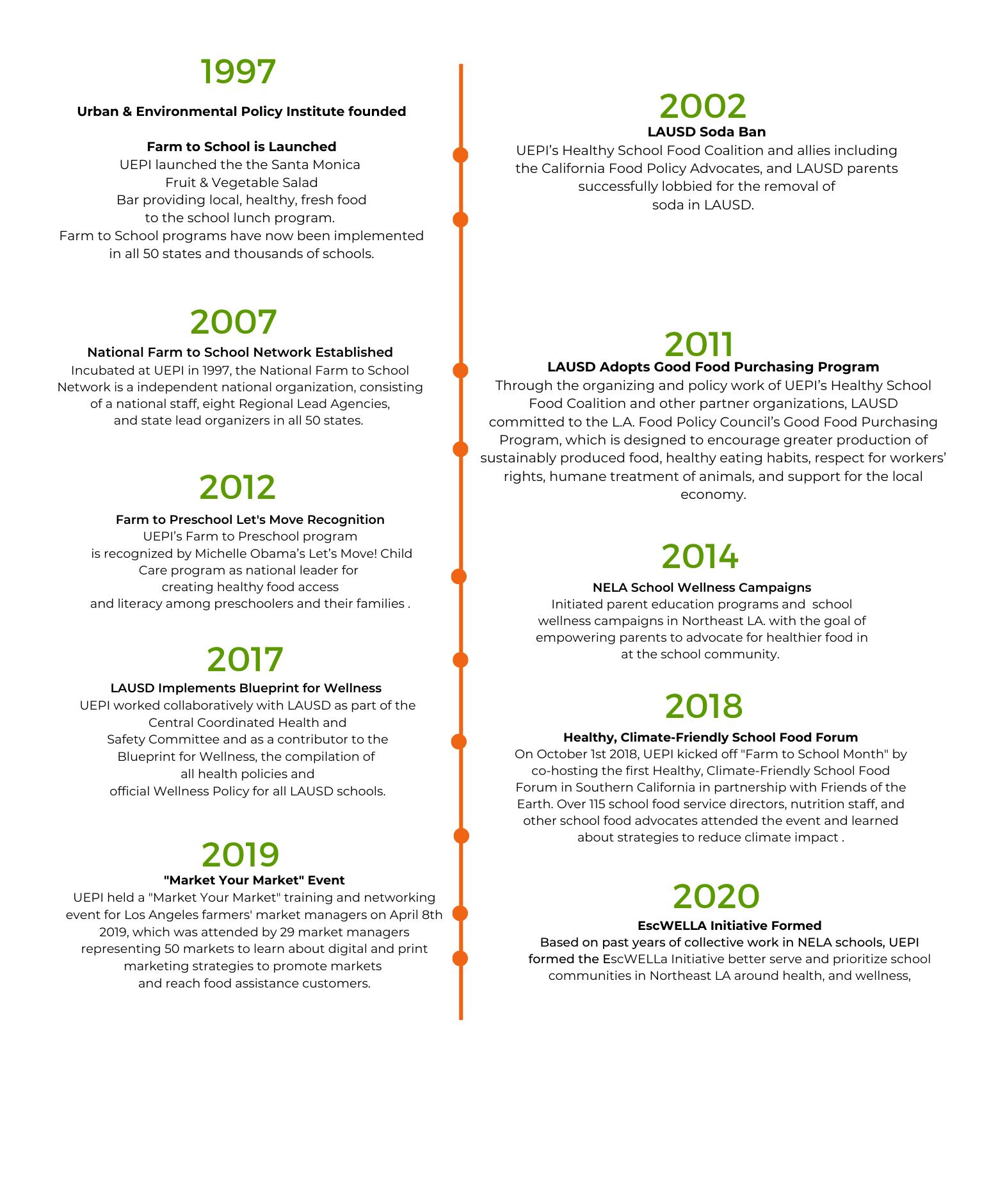 Food Programs 2020 + EscWELLa Concept